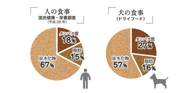 人の食事と犬の食事の三大栄養素の割合に関するグラフ