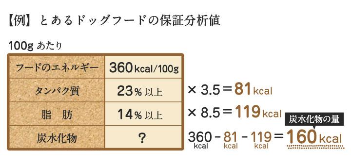 とあるドッグフードの保証分析値とその計算結果