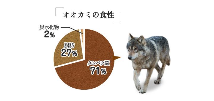 狼の食性を三大栄養素で表した円グラフ